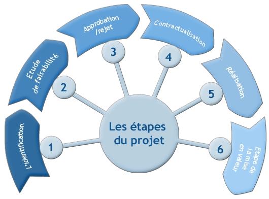 etape_projet